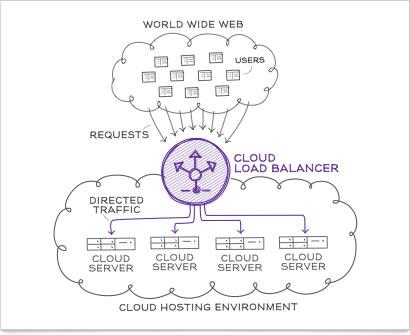 Public Cloud , Amazon Web Services, Rackspace and GoGrid